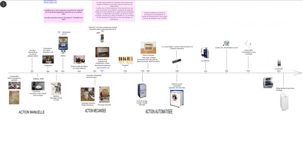 Diaporama en SVG sur l'évolution de la radio et du lave linge